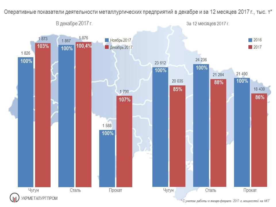 Оперативные показатели работы ГМК Украины в декабре и за 12 месяцев 2017 г.